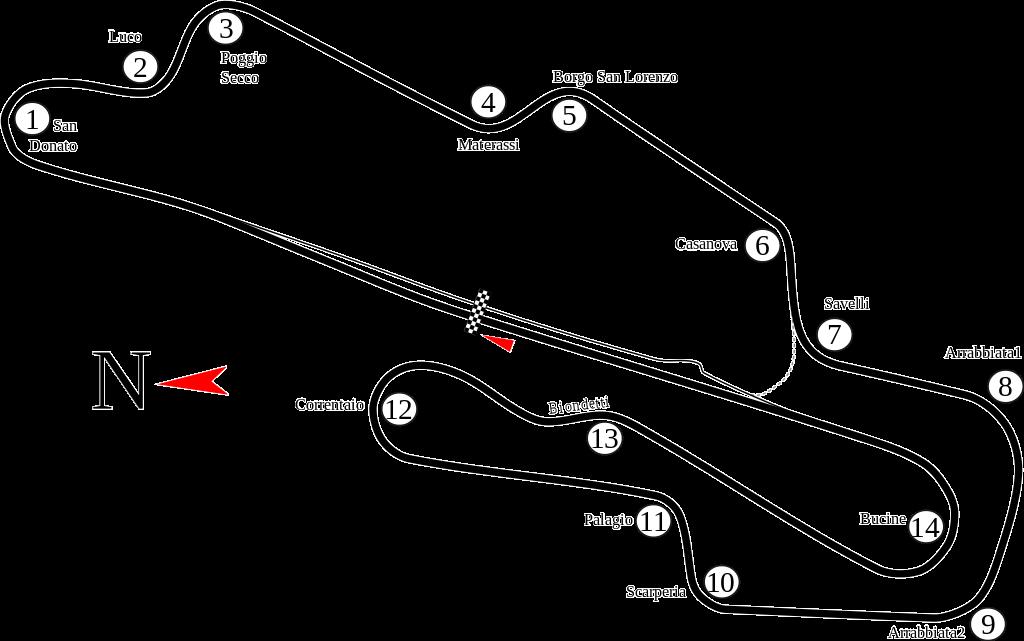 Autódromo Internacional del Mugello
